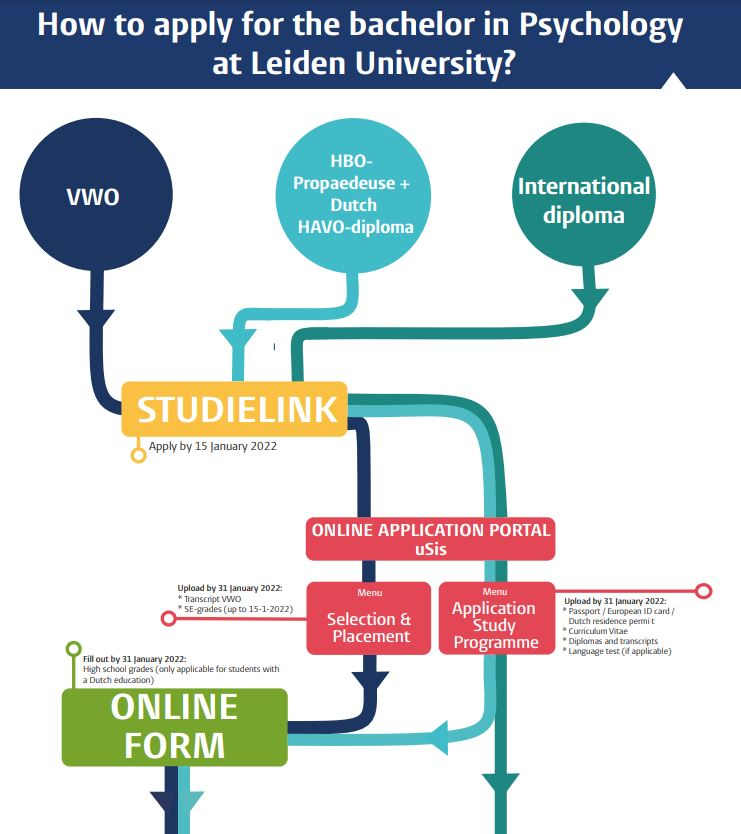 Admission Requirements Leiden University