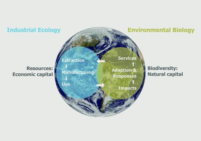 Institute of Environmental Sciences (CML) - Leiden University