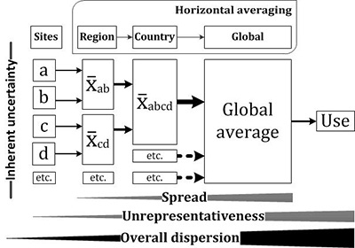 The process of horizontal averaging displaying the cumulative effect on dispersion, originating from inherent uncertainty, spread and unrepresentativeness; using spatial averaging as a reference. From Henriksson et al. (2013)