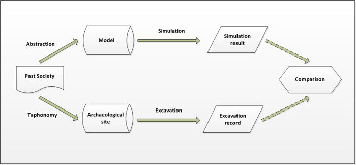 Using simulations to assess validity of implemented hypotheses.
