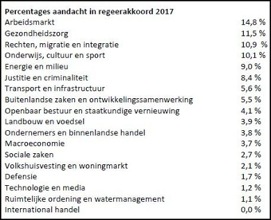 Rutte Iii Coalition Agreement Never Has There Been So Little